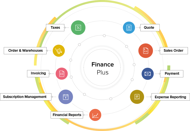 Finance Plus Apps